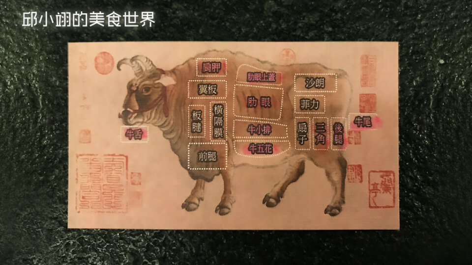 和牛各部位分佈圖