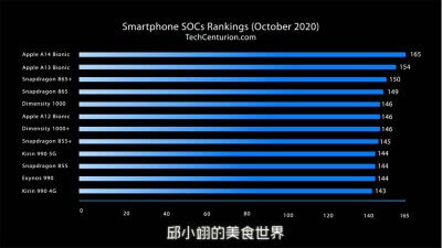 A14仿生晶片的處理速度和目前市面上主流品牌的5G旗艦手機的CPU相比,真的快了很多